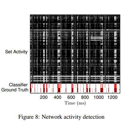 network activity detection